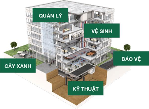 Quy trình quản lý tòa nhà bao gồm nhiều hạng mục khác nhau