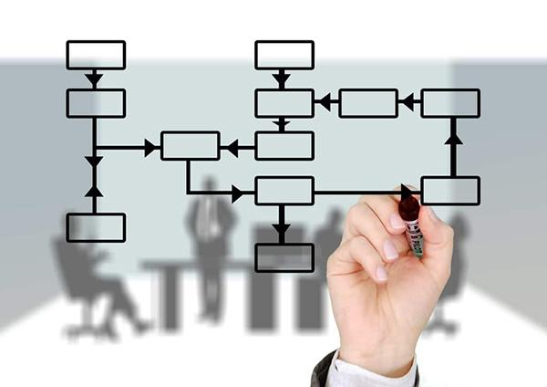 Flowchart được ứng dụng để thể hiện quy trình quản lý tòa nhà